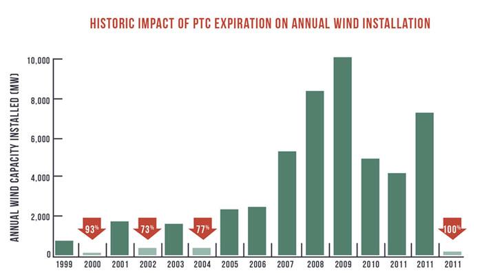 Historic impact of PTC Expiration on annual wind installation