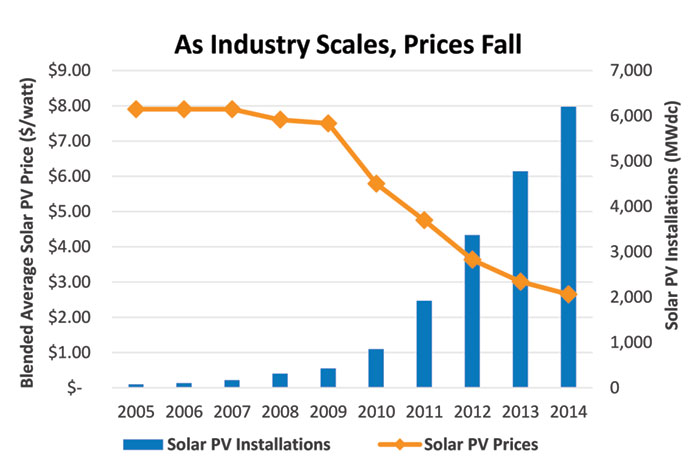 Graph of As Industry Scales, Prices Fall