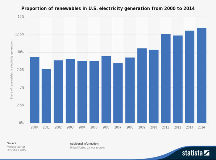 Bar graph of the proportion of renewable energy in the US