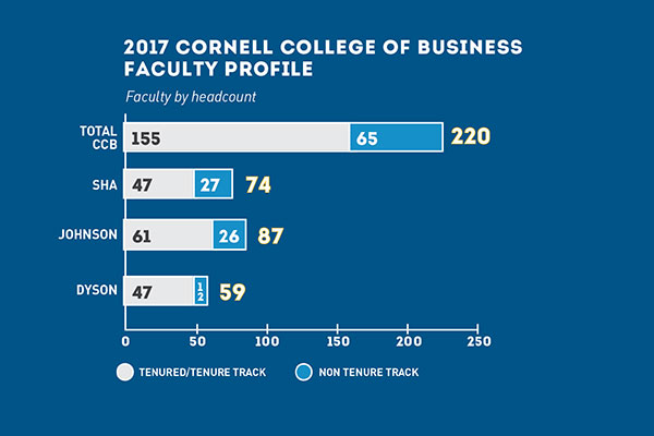 Cornell College of Business Faculty Profiles