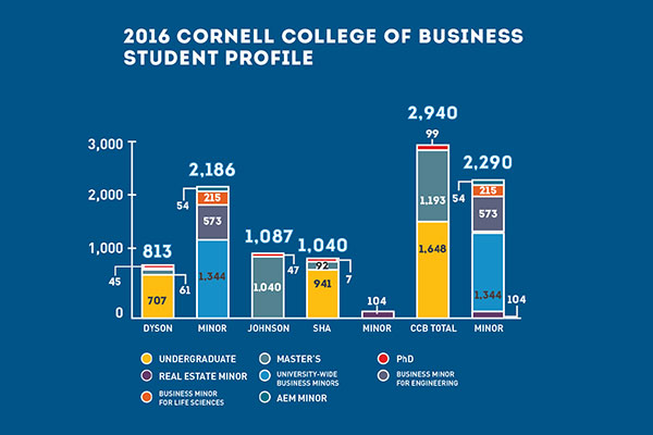 Cornell College of Business Student Profiles