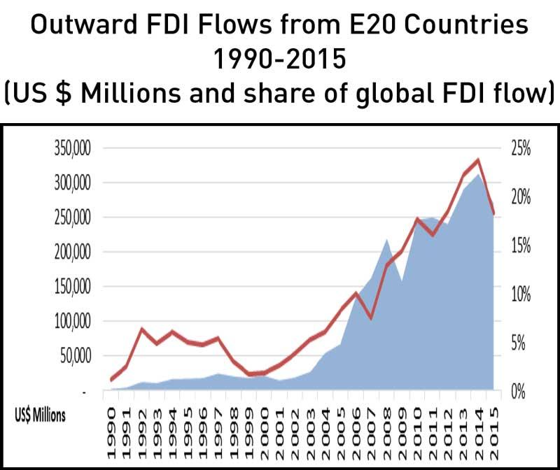 Outward FDI Flows from E20 Countries 1990-2015