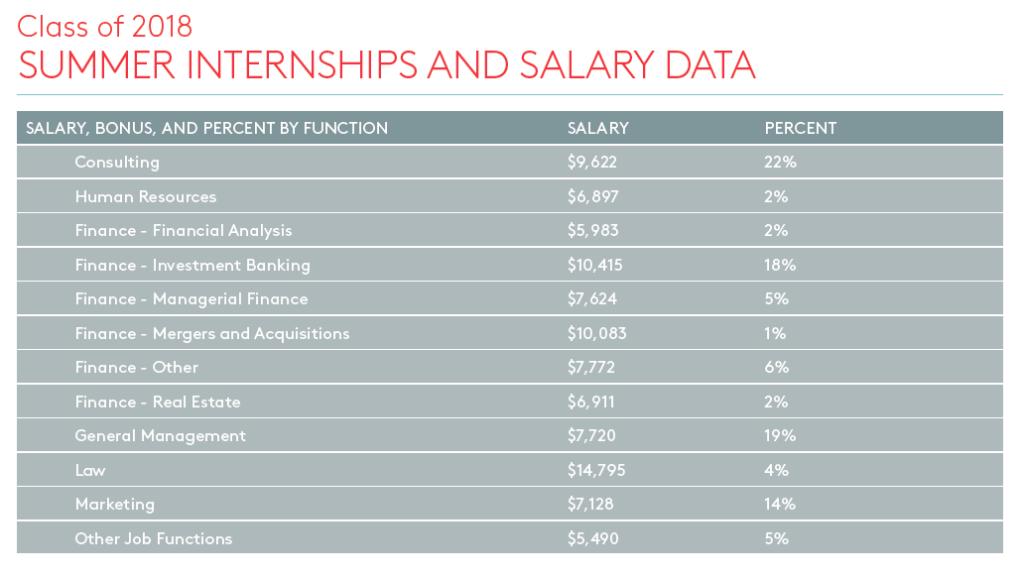 Graphic: Class of 2018 internship salary data