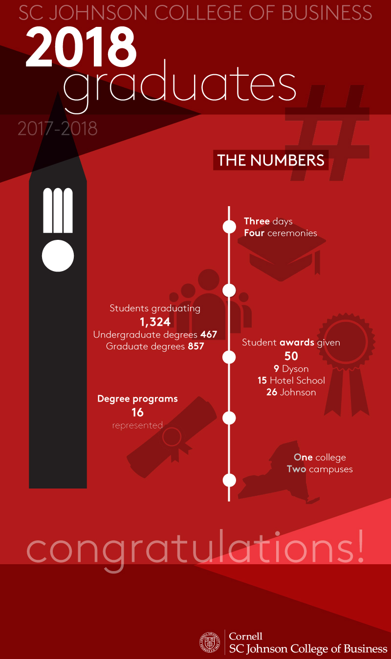 infographic - SC Johnson College of Business Commencement Numbers