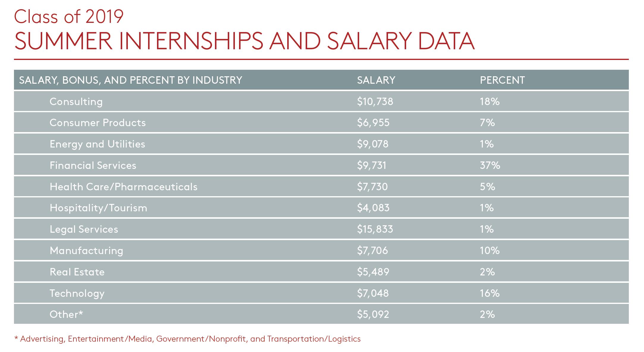 Chart of internship salary data, refer to full report for details