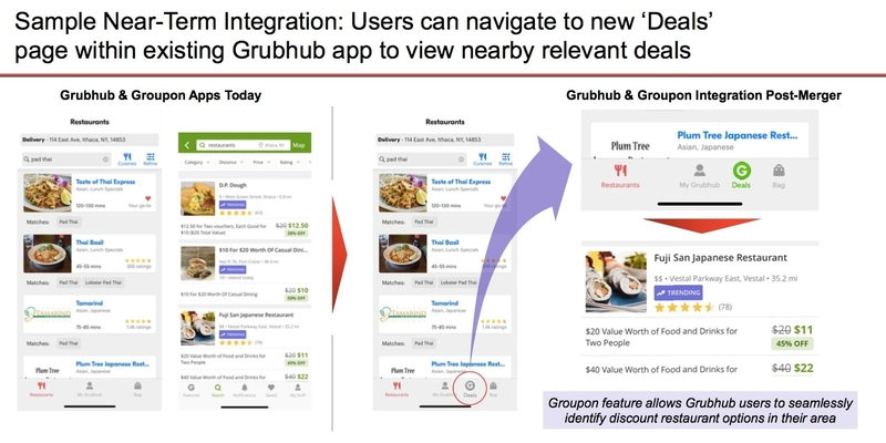 A slide from one IBI group's project on Groupon and Grubhub