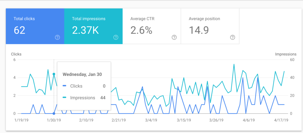 Website analytics dashboard snapshot that shows a four-month span of clicks (62) and impressions (2.37K)