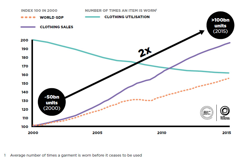 chart depicting the rise in clothing sales and drop in clothing utilization, 200-2015