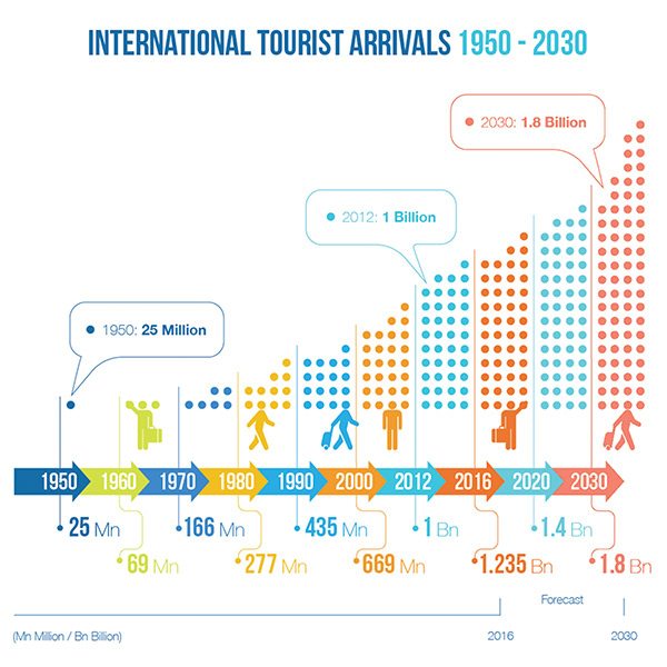Chart: International Tourist Arrivals — Projections 1950-2030