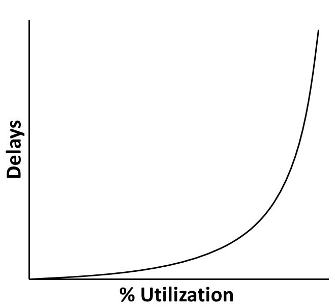 A line graph plots utilization percentage on the x-axis and delays on the y-axis with an exponential curve