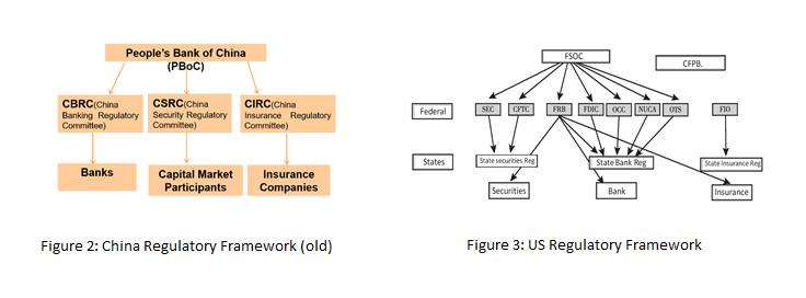 PBOC organization chart versus US organization chart showing how the are they organized