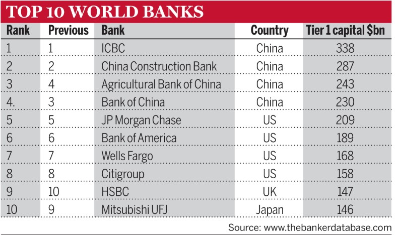 Chart: Top 10 world banks: 1 is ICBC, followed by China Construction Bank, Agricultural Bank of China, Bank of China, JP Morgan Chase, Bank of America, Wells Fargo, Citigroup, HSBC, and Mitsubishi UFJ