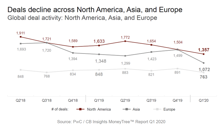Chart Deal decline across NA, Asia, and Europe
