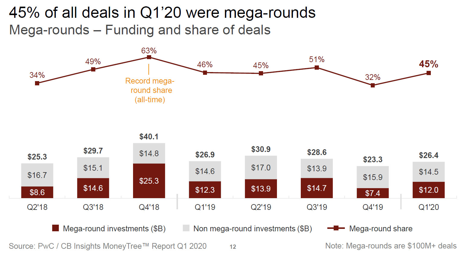Charts Seed deals see steep decline in Q`20 and chart 45% of all deals in Q1`20 were mega-rounds