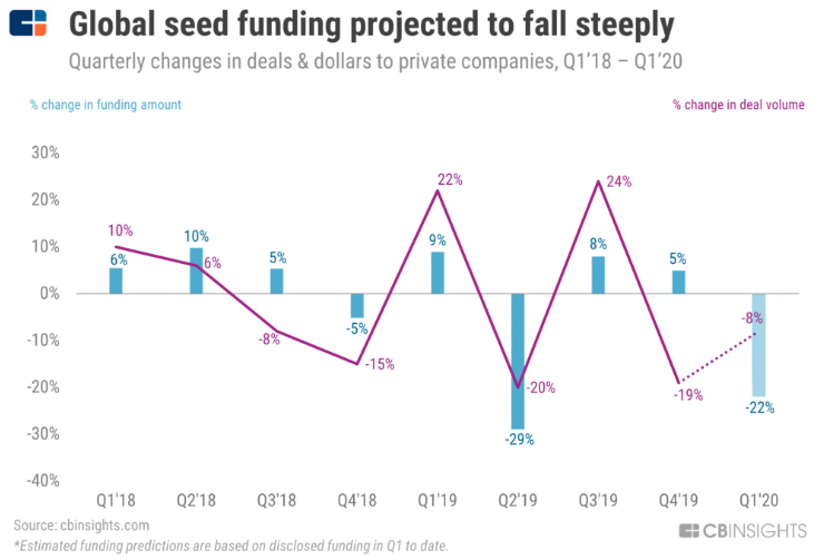 Chart Asia-based seed funding on track to decline and chart Global seed funding projected to fall steeply