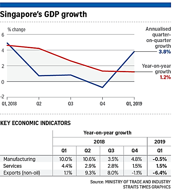 A chart showing changes in the Singapore GDP