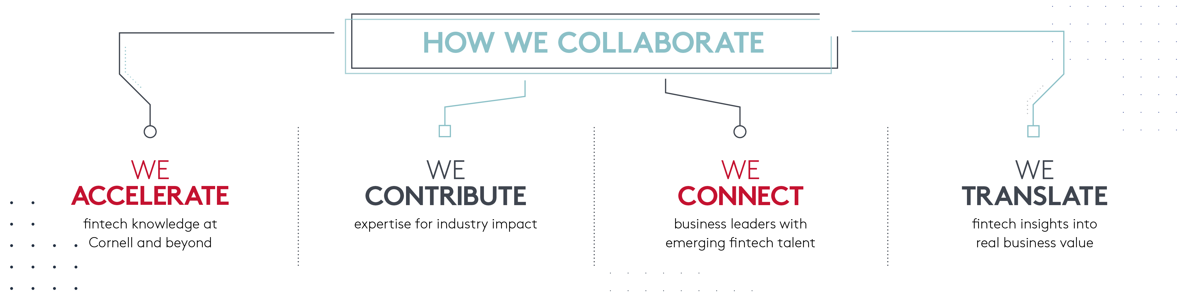 Infographic: How we collaborate: We accelerate fintech knowledge at Cornell and beyond, We contribute expertise for industry impact, We connect business leaders with emerging fintech talent, We translate fintech insights into real business value