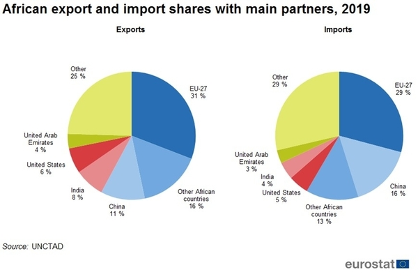 Two charts showing Africa's import and exports by country. Export: 11% China, 8% India, 6% United States, 4% United Arab Emirates, 25% Other, 16% Other African countries, 31% Europe. Imports: 16% China, 4% India, 5%United States, 3% United Arab Emirates, 29% Other, 13% Other African countries, 29% Europe