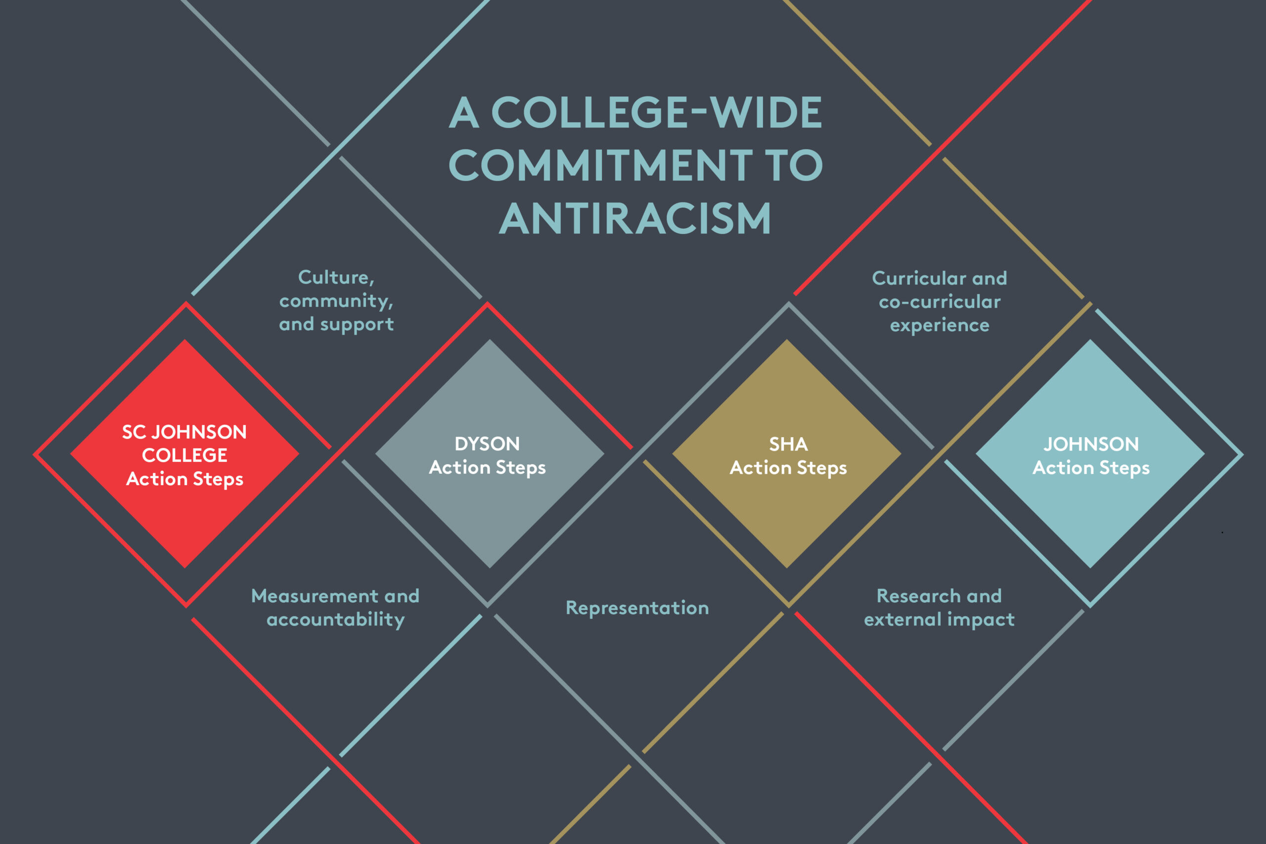 Infographic about College of Business commitment to antiracism