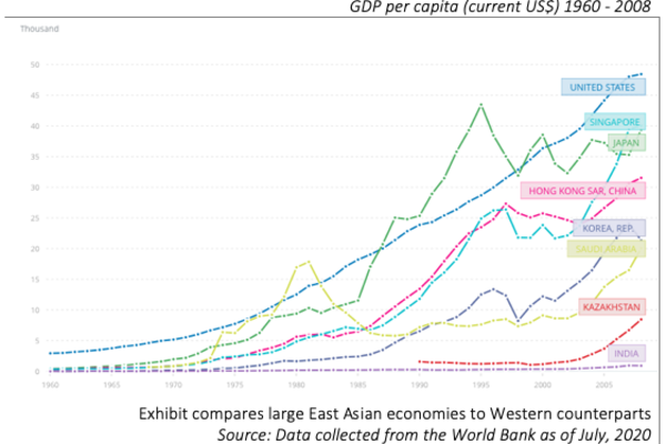 Chart showing Asia GPD growth.