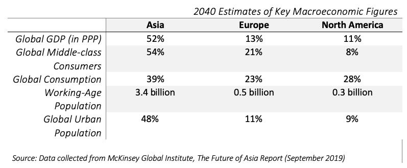 Chart showing estimates of key macroeconomics data