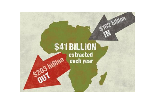 Africa map with values of how much dollars enter for extracted ($162 billions) and how much dollars go out of Africa for extracted ($203 billions). Balance ($41 billions)