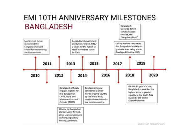 timeline chart, 2010-20, showing economic milestones in Bangladesh