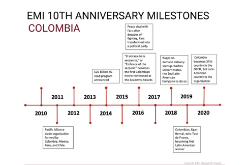 timeline 2010-20 showing milestones in Colombia