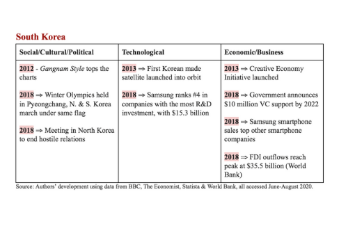 chart showing milestones (social, cultural, political, technologcal, economic) in South Korea, 2010-20 in
