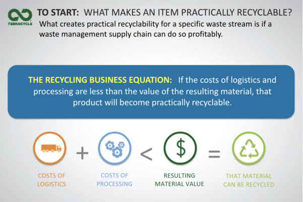 image of TerraCycle's business equation: costs of logistics + costs of processing < resulting material value = that material can be recycled