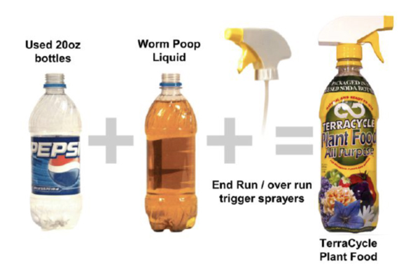 An image of TerraCycle's worm casting fertilizer, packaged in used and re-labeled plastic soda bottles