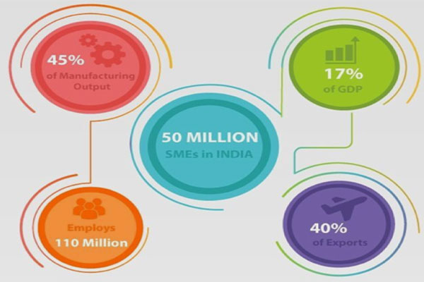 image of colored circles showing this data: 50 million SMEs in India, Employs 110 million, 45% of manufacturing output, 17% of GDP, 40% of exports