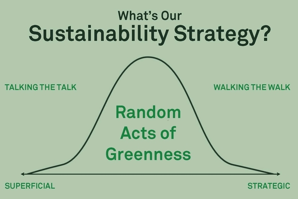 "A normal distribution graph (bell curve) that represents the type of sustainability strategies usually undertaken by companies. In the middle is ""Random Acts of Greenness"", meaning that most companies don't have a concrete sustainability strategy. Few companies actually ""walk the walk"" in terms of having an impactful, consistent sustainability strategy."