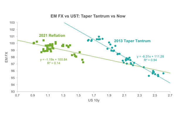 This chart is a scatter plot of EM currencies against US 10-year yields, comparing their performance in the current episode of US yields going up versus during Taper Tantrum.
