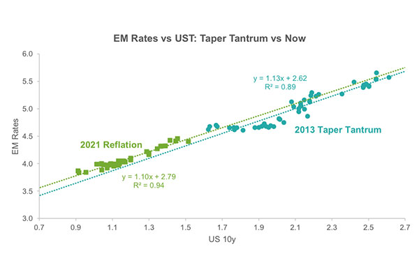 This chart is a scatter plot of EM 10-year rates against US 10-year yields, comparing their performance in the current episode of US yields going up versus during Taper Tantrum.