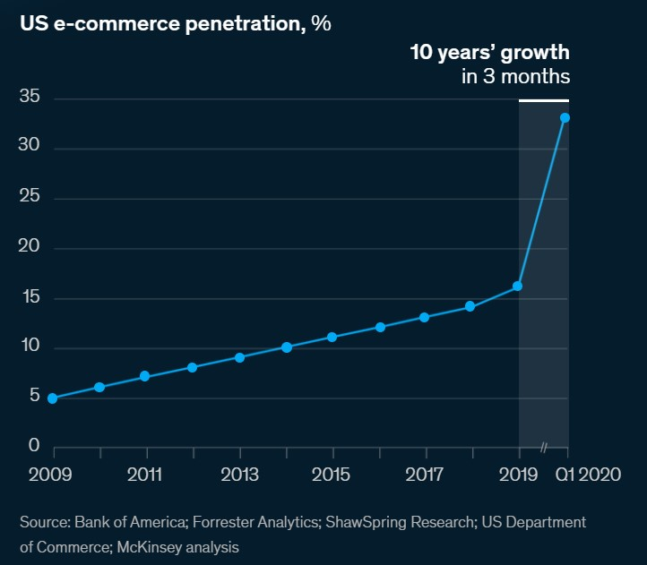 A graph depicting 10 years' growth of US e-commerce penetration in 3 months, from 2019 to Q1 2020.