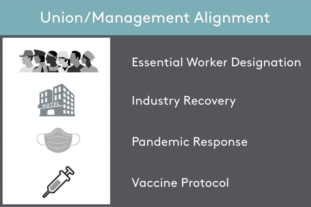 Infographic with images of essential workers, hotel building, face mask, vaccine syringe. Text reads: Union/Management Alignment Essential Worker Designation, Industry Recovery, Pandemic Response, Vaccine Protocol