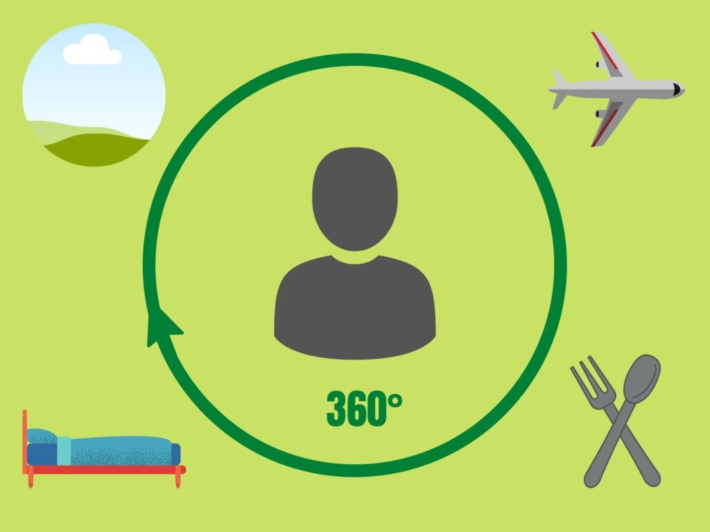 Graphic showing 360 intersection between travel, food & Bevearge, exerience, and the customer